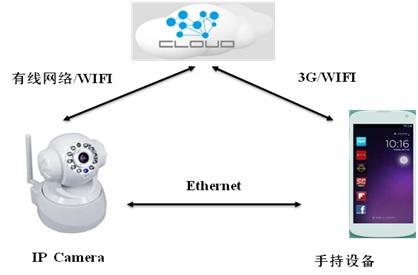 WPIg_IP Camera_infrastucture