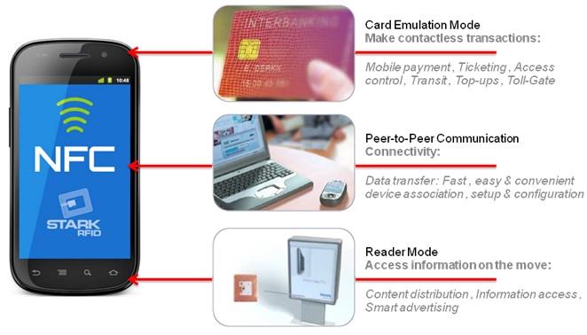 WPIg_NFC_WorkingModel