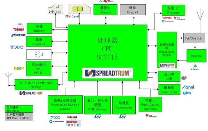 WPIg_SmartPhone_Spreadtrum_SC7715-diagram