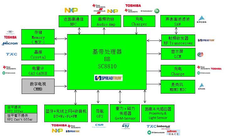 WPIg_SmartPhone_Spreadtrum_SC8810-diagram