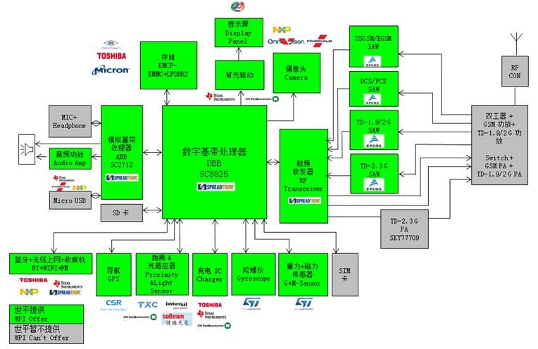 https://www.wpgholdings.com/uploads/bu/bu_2/Solution/New_27_Smart_Phone/WPIg_SmartPhone_Spreadtrum_SC8825-diagram.JPG