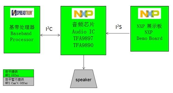 WPIg_Smart Audio_NXP_diagram