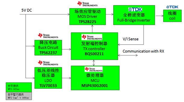 WPIg_TI_1.5V-Transmit-QI-WirelessCharger-Diagram