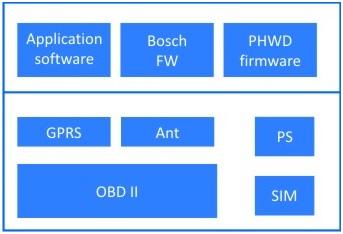 WPIg_Automotive-Fibocom-OBD-diagram
