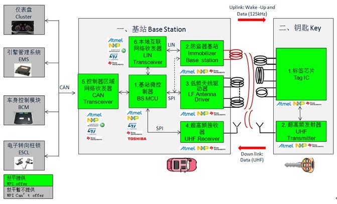 WPIg_Automotive-PKE_Diagram