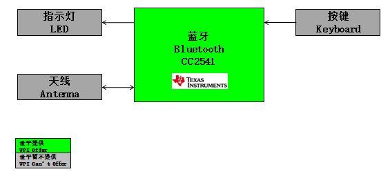 WPIg_TV_BLE-CC2541-diagram_20150603