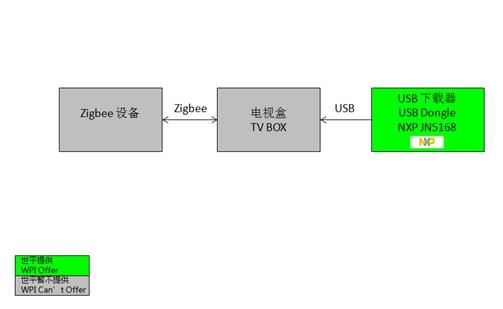 WPIg_TV_NXP-JN516X-diagram_20150603