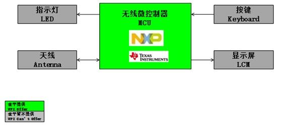WPIg_TV_NXP&TI-RemoteControl-diagram_20150603