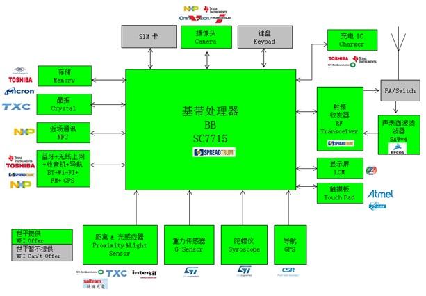 WPIg_Smartphone_SPRD-SC7715-diagram