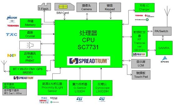 WPIg_Smartphone_SPRD-SC7731-diagram