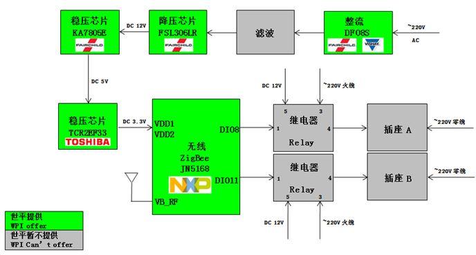 WPIg-Consumer-SmartPlug-NXP-JN5168-diagram