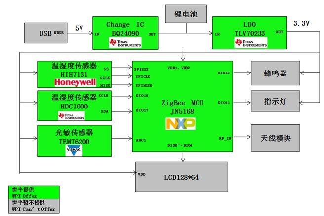 WPIg-Consumer-Zigbee-NXP-JN5168-diagram