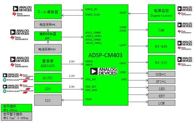 WPIg-Industrial-ADI-PLM-ADSP-CM403-diagram