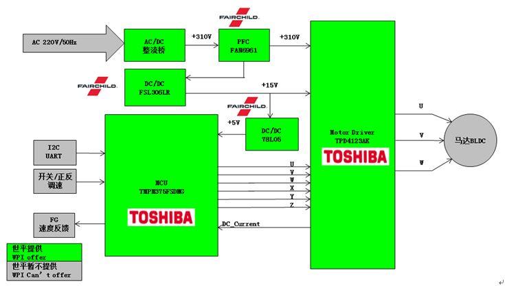 WPIg-Industrial-Toshiba-BLDC-Motor-Control-TMPM375FSDMG-Diagram