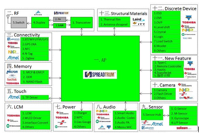 WPIg-3G-Smartphone-Diagram-TW