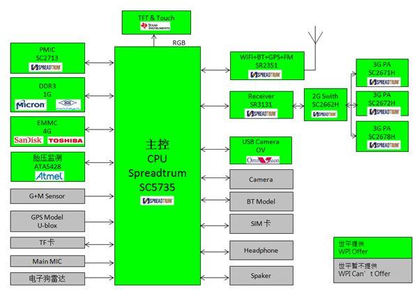 WPIg-Automotive-Spreadtrum-SC5735-Diagram
