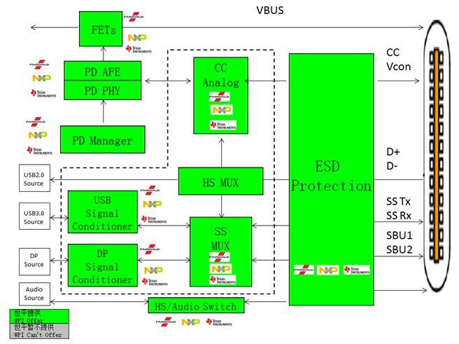 WPIg-Smartphone-Fairchild-NXP-TI-USBType-C-diagram