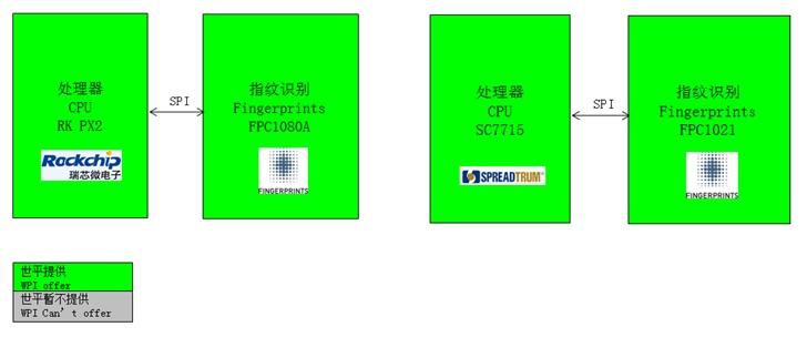 WPIg-Smartphone-Fingerprints-FPC1080A-diagram