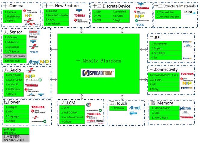 WPIg-Smartphone-diagram
