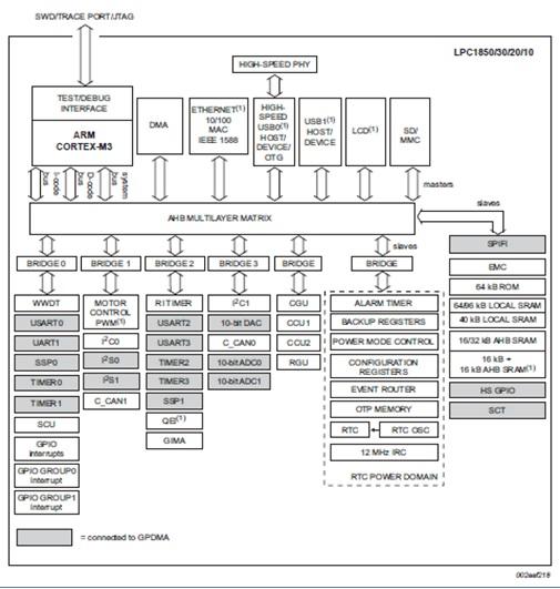 WPIg_NXP-LPC1850-structure_20140319