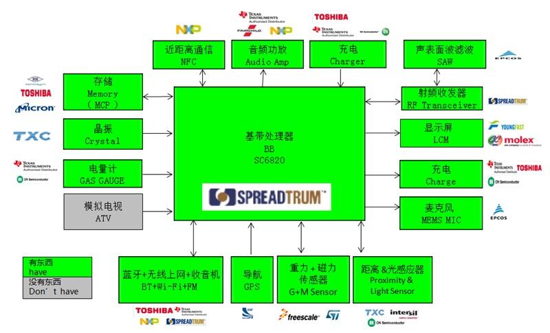WPIg_Spreadtrum_SC6820-diagram_20140514