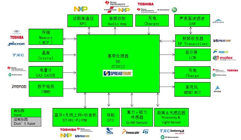 WPIg_Spreadtrum_SC8810-diagram_20140514