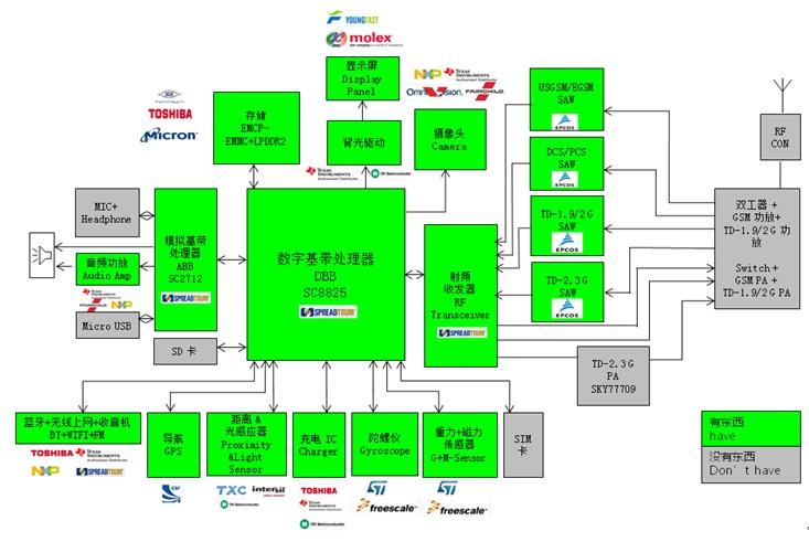 WPIg_Spreadtrum_SC8825-diagram_20140514