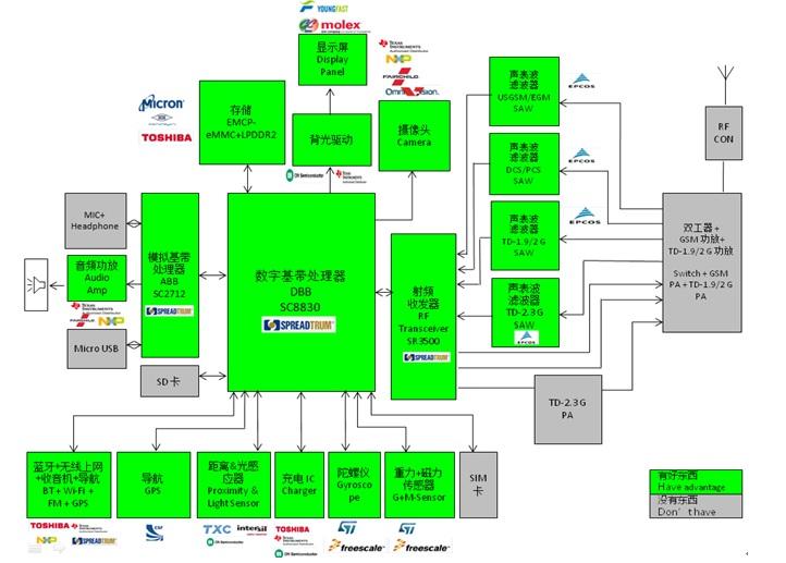 WPIg_Spreadtrum_SC8830-diagram_20140514