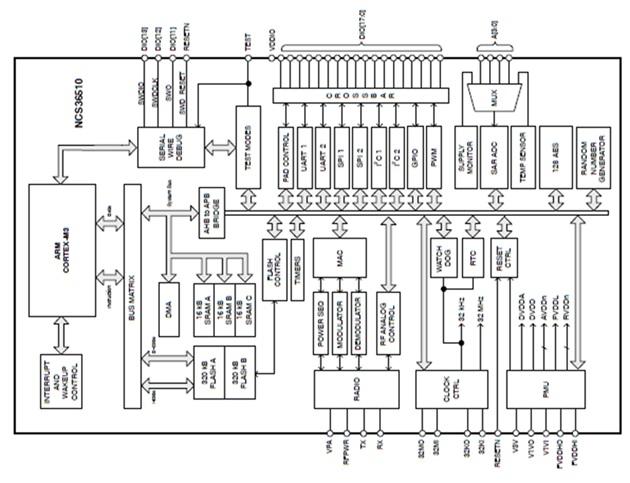2.4 GHz超低功率RF收發器 NCS3651X