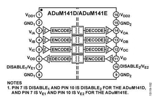 WPI-SMART-HOME-ADI-ADum141DNnADUM141E