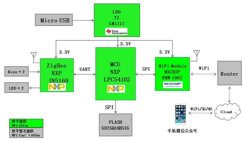 WPI-SMART-HOME-NXP-JN5168-WIFItoZIGBEE-GATEWAY-DIAGRAM