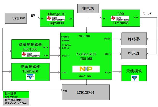 WPI-SMART-HOME-NXP-ZIGBEE-JN5168-SMART-SENSOR-DIAGRAM