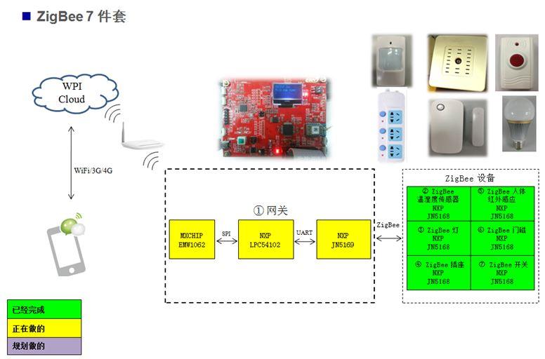 WPI-SMART-HOME-NXP-ZIGBEE-JN5168-STRUCTURE