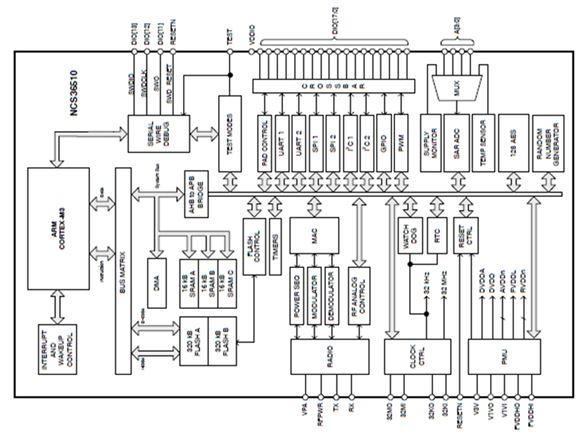 2.4 GHz超低功率RF收发器 NCS3651X