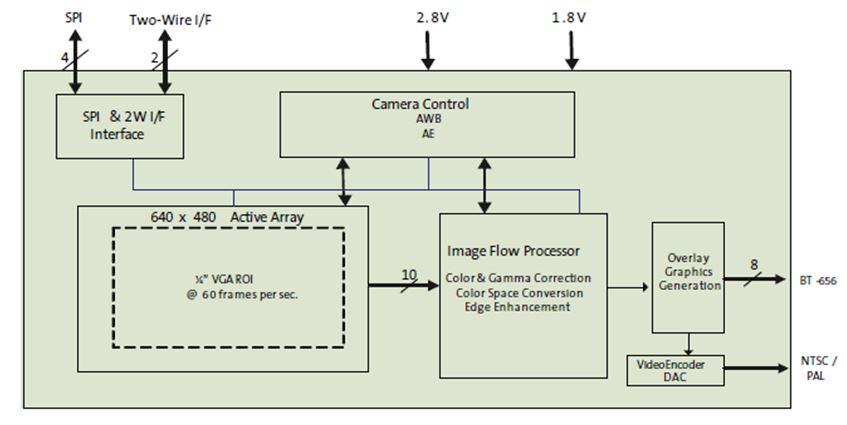 VGA系统单芯片(SOC)汽车图像传感器 ASX340AT