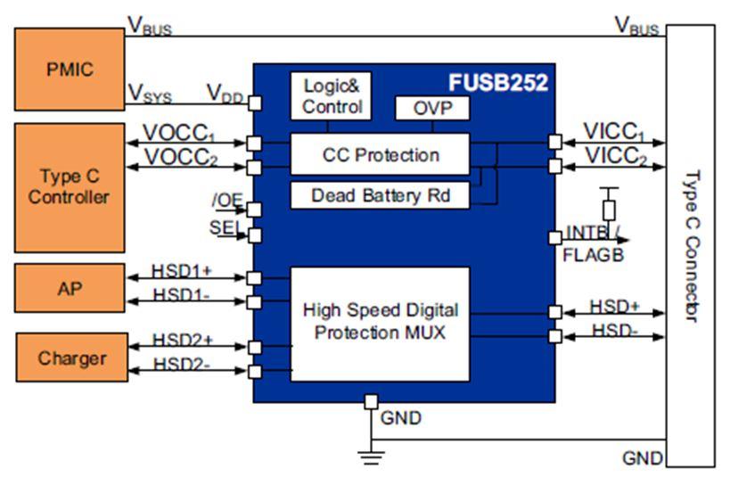 带有高速数字 (HSD) 埠保护开关的 Type-C CC FUSB252