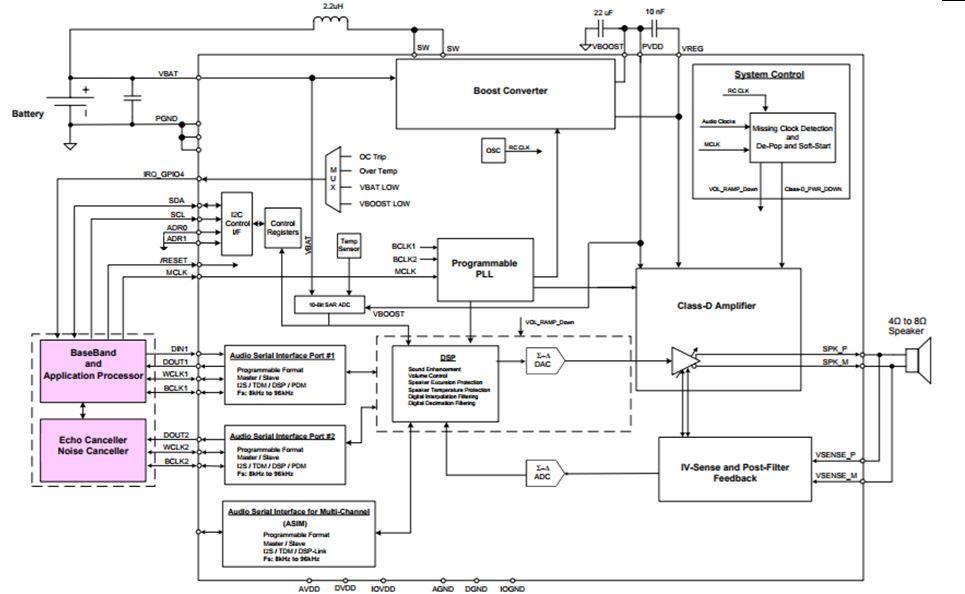 TI 之TAS2559 具有 H 類升壓和揚聲器感應功能的 5.7W D 類單聲道音訊放大器
