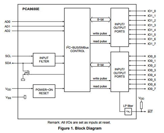 远程16位I / O扩展器, 用于具有中断的I2C总线 PCA9655