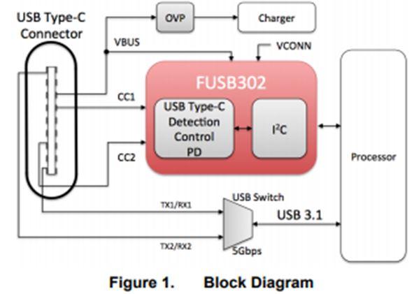 帶PD功能的可編程 USB Type-C 控制器 FUSB302