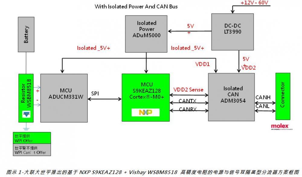 世平集團推出基於 NXP S9KEAZ128 + Vishay WSBM8518 高精度電阻的電源與信號雙隔離型分流器方案