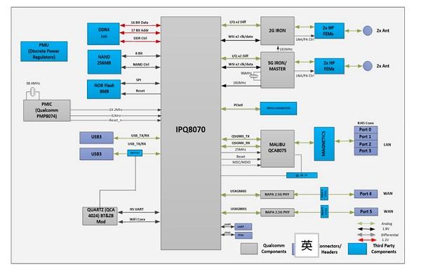 IPQ8070 (802.11ax 2x2)