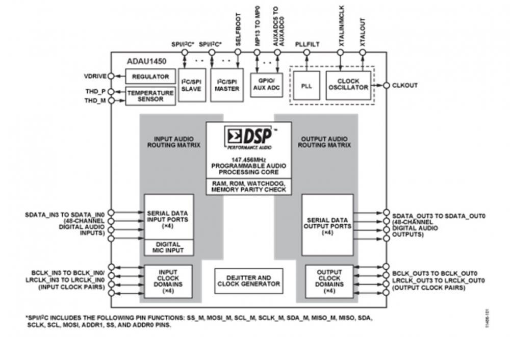 ADI SigmaDSP 數位音訊處理器 ADAU1450/1/2