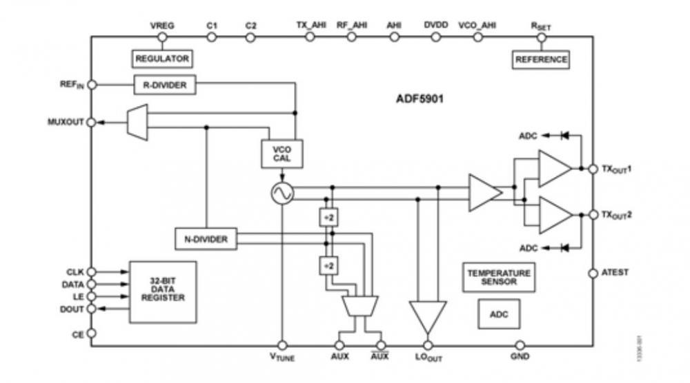 ADI 24GHz VCO + PGA + 2通道PA輸出 ADF5901