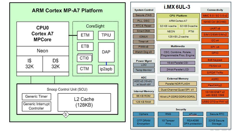 NXP i.MX 6UltraLite MCIMX6G2DVM05AA