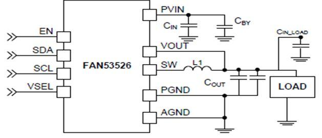 3.0 A、2.4 MHz、數位可編程 TinyBuck® 降壓穩壓器 FAN53526