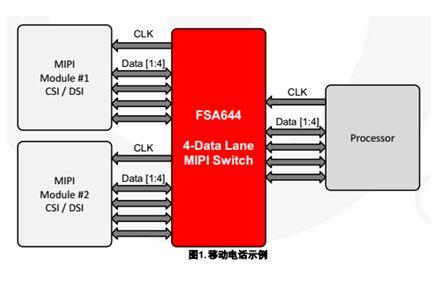 2:1 MIPI D-PHY(1.5 Gbps)4數據通道開關 FSA644