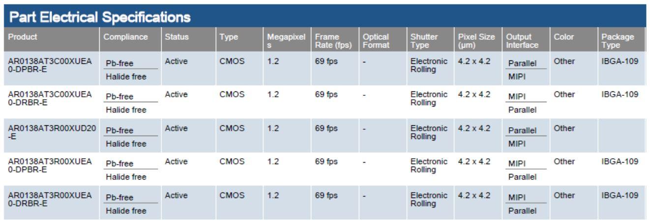 CMOS數字圖像傳感器,4.2μmBSI像素,1 / 2.6英寸 AR0138AT