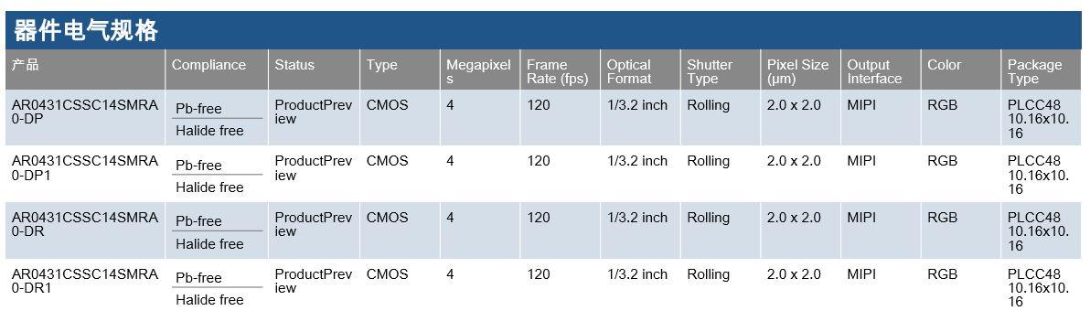 "1 / 3.2""4MP CMOS圖像傳感器 AR0431"