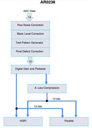 1 / 2.7英寸2.1 Mp /全高清數字圖像傳感器 AR0238