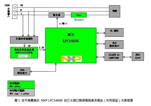 世平集團推出基於 NXP LPC54606 的乙太網口聯網電瓶車充電站 (共用插座)方案